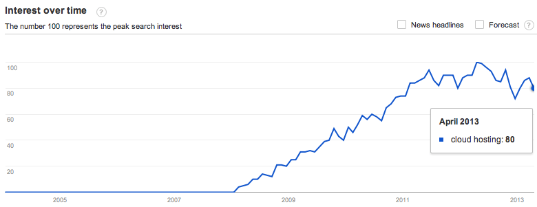 Cloud Hosting Google Trend
